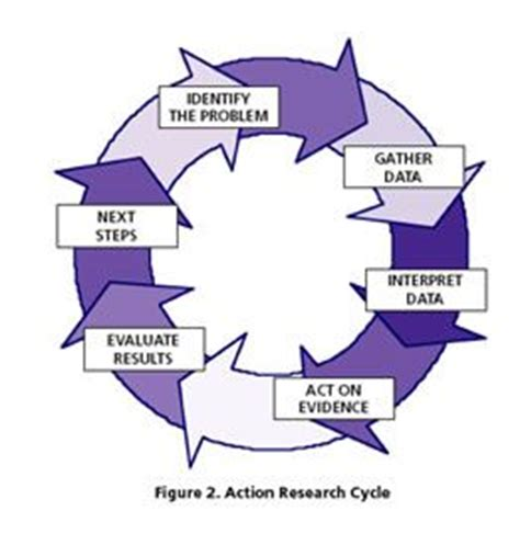 Participatory Research Methods - Participate